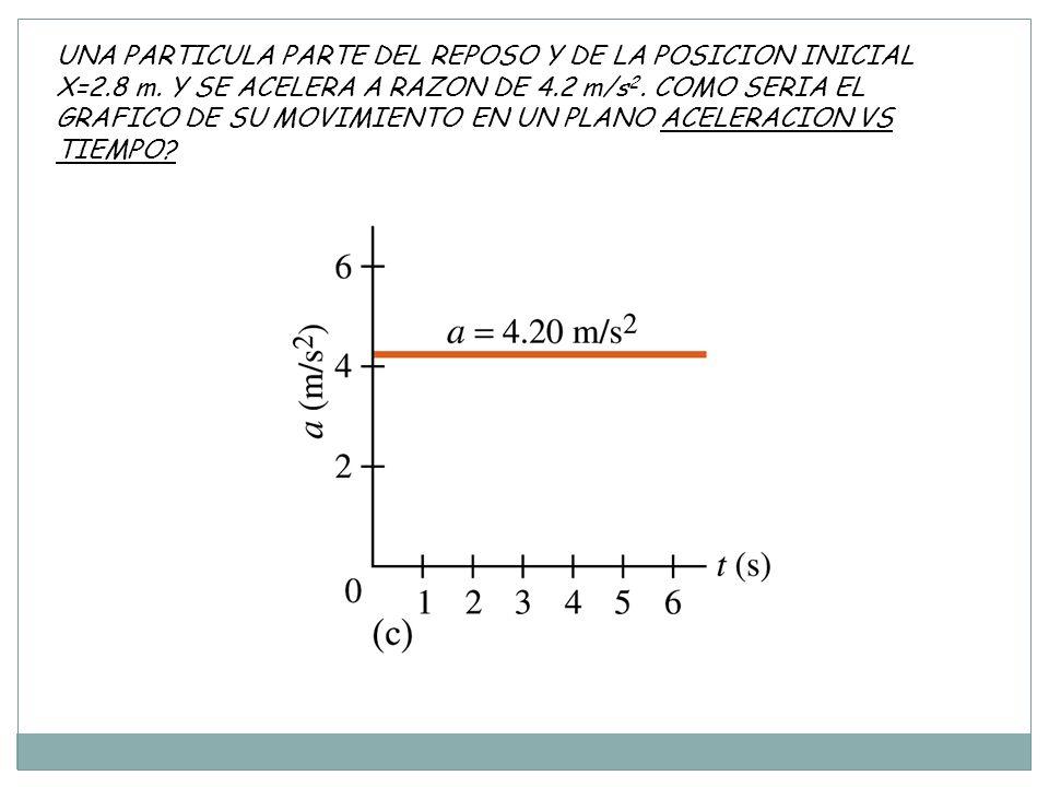 UNA PARTICULA PARTE DEL REPOSO Y DE LA POSICION INICIAL X=2.8 m.