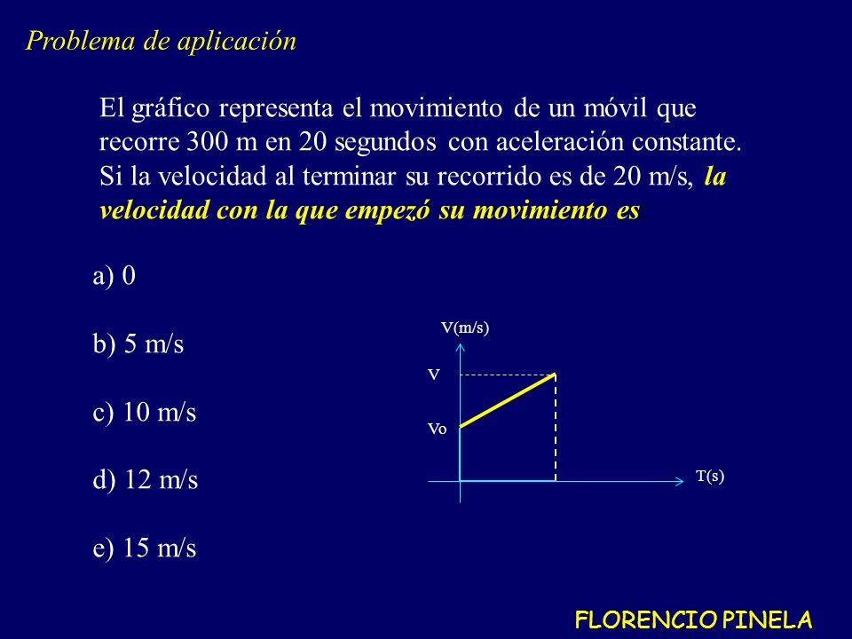 El gráfico representa el movimiento de un móvil que recorre 300 m en 20 segundos con aceleración constante.
