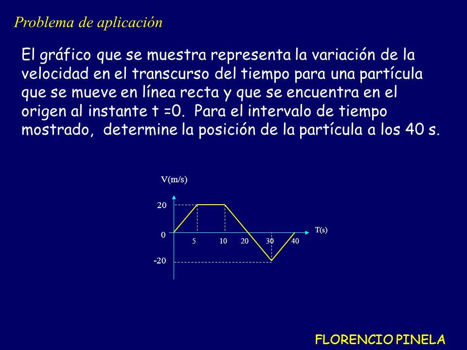 El gráfico que se muestra representa la variación de la velocidad en el transcurso del tiempo para una partícula que se mueve en línea recta y que se encuentra en el origen al instante t =0.
