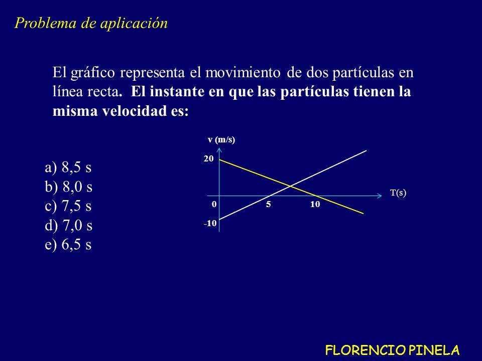 El gráfico representa el movimiento de dos partículas en línea recta.