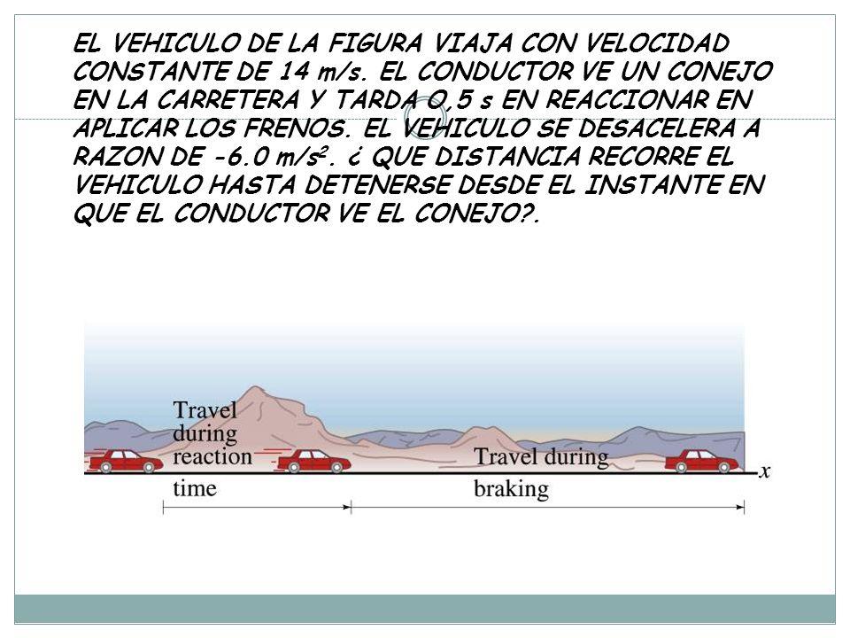 EL VEHICULO DE LA FIGURA VIAJA CON VELOCIDAD CONSTANTE DE 14 m/s.