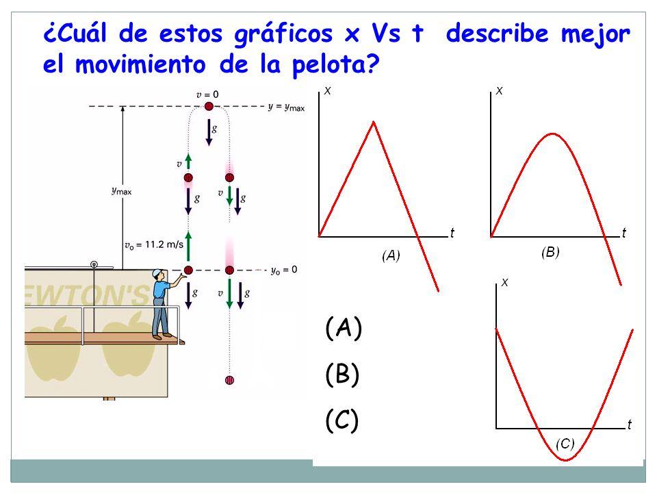 ¿Cuál de estos gráficos x Vs t describe mejor el movimiento de la pelota? (A) (B) (C)
