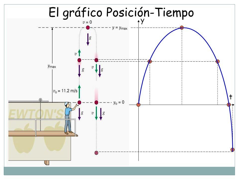 El gráfico Posición-Tiempo y t