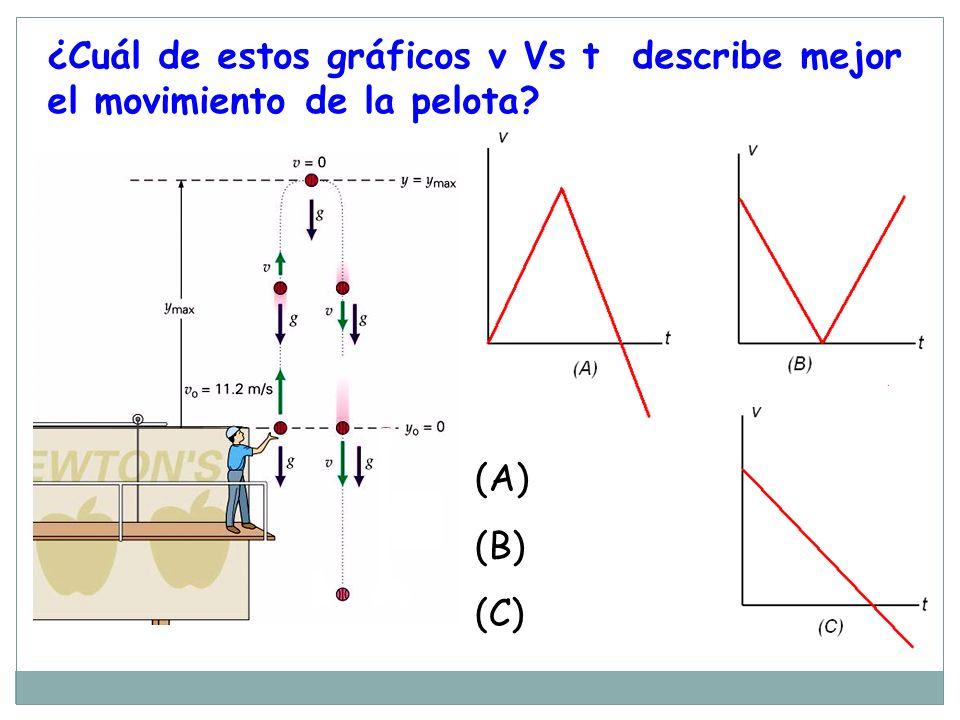 ¿Cuál de estos gráficos v Vs t describe mejor el movimiento de la pelota? (A) (B) (C)