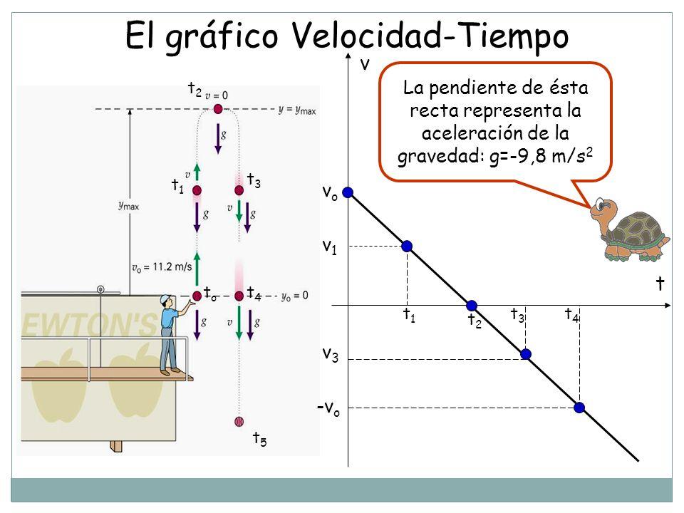 El gráfico Velocidad-Tiempo t2t2 toto t1t1 t4t4 t3t3 t5t5 vovo t1t1 v1v1 t2t2 -v o t4t4 v3v3 t3t3 v t La pendiente de ésta recta representa la aceleración de la gravedad: g=-9,8 m/s 2