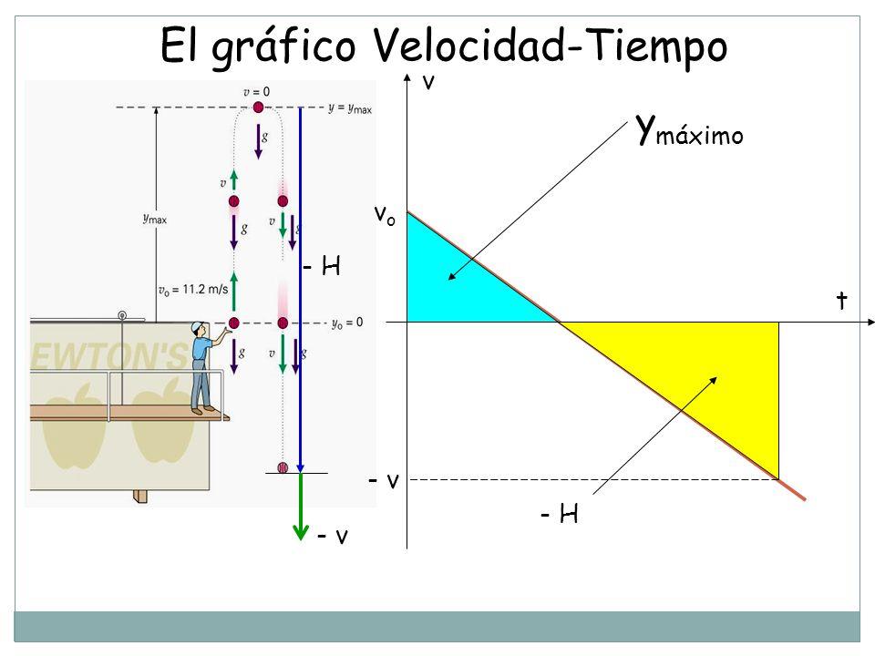 El gráfico Velocidad-Tiempo y máximo - H v t vovo - v - H