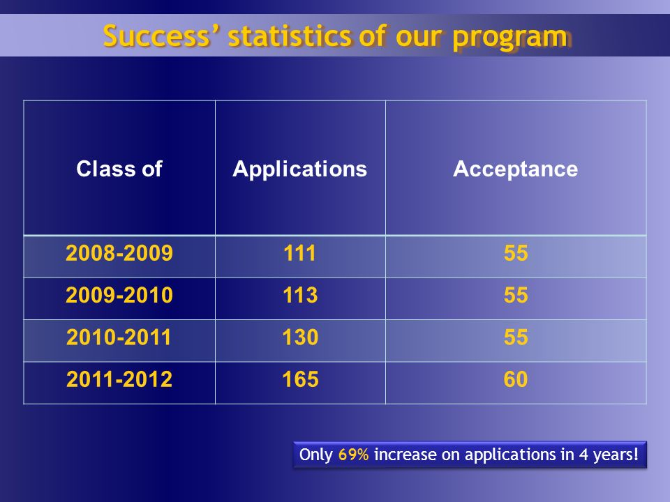 Class ofApplicationsAcceptance 2008-200911155 2009-201011355 2010-201113055 2011-201216560 Success statistics of our program Only 69% increase on applications in 4 years!