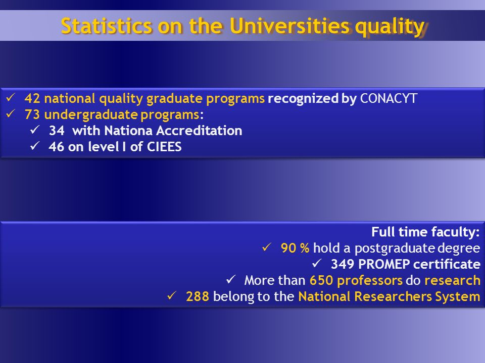 42 national quality graduate programs recognized by CONACYT 73 undergraduate programs: 34 with Nationa Accreditation 46 on level I of CIEES 42 national quality graduate programs recognized by CONACYT 73 undergraduate programs: 34 with Nationa Accreditation 46 on level I of CIEES Statistics on the Universities quality Full time faculty: 90 % hold a postgraduate degree 349 PROMEP certificate More than 650 professors do research 288 belong to the National Researchers System Full time faculty: 90 % hold a postgraduate degree 349 PROMEP certificate More than 650 professors do research 288 belong to the National Researchers System