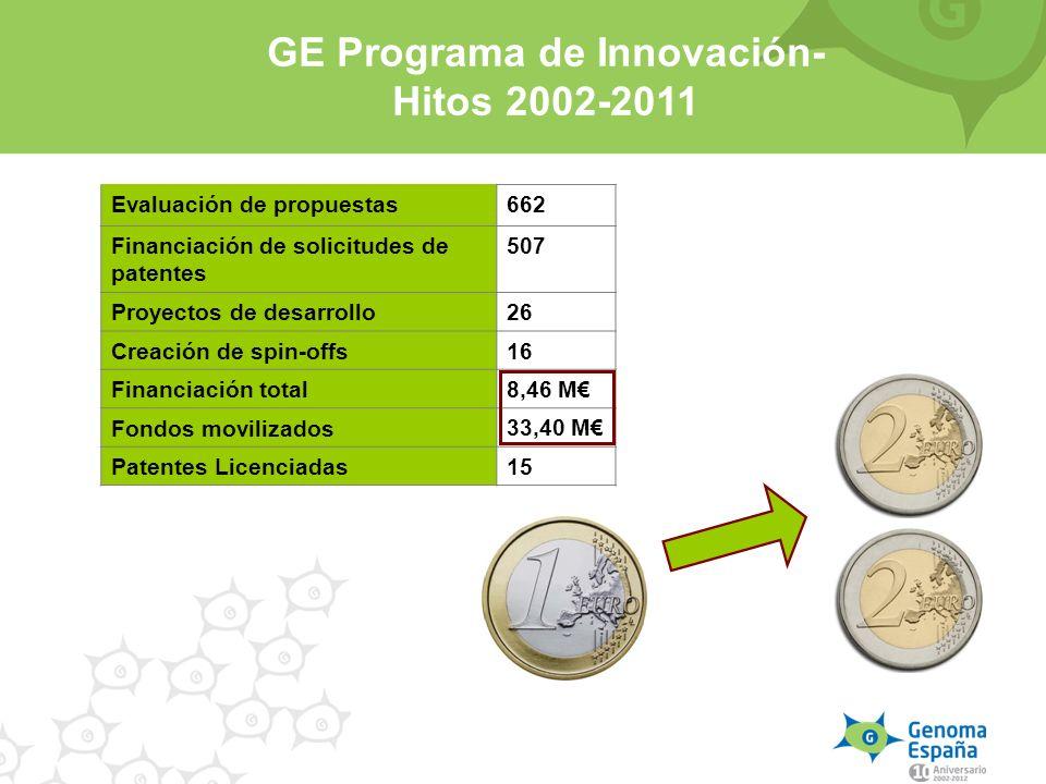 Evaluación de propuestas 662 Financiación de solicitudes de patentes 507 Proyectos de desarrollo 26 Creación de spin-offs 16 Financiación total 8,46 M