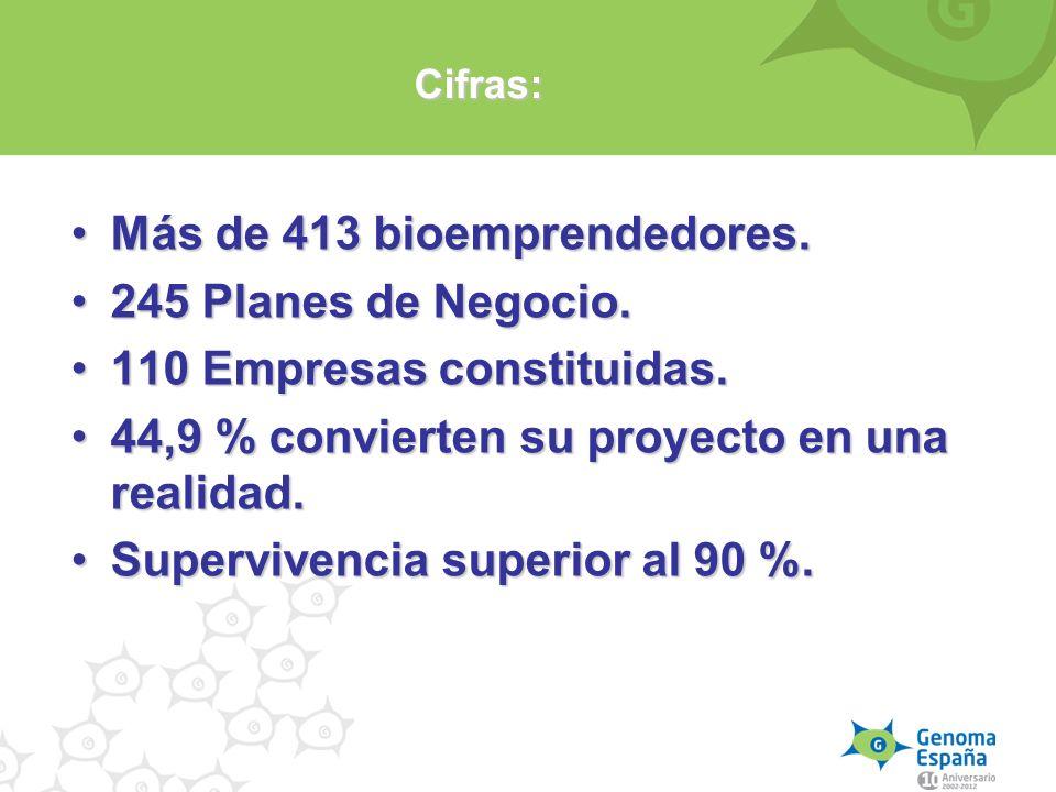 Cifras: Más de 413 bioemprendedores.Más de 413 bioemprendedores. 245 Planes de Negocio.245 Planes de Negocio. 110 Empresas constituidas.110 Empresas c
