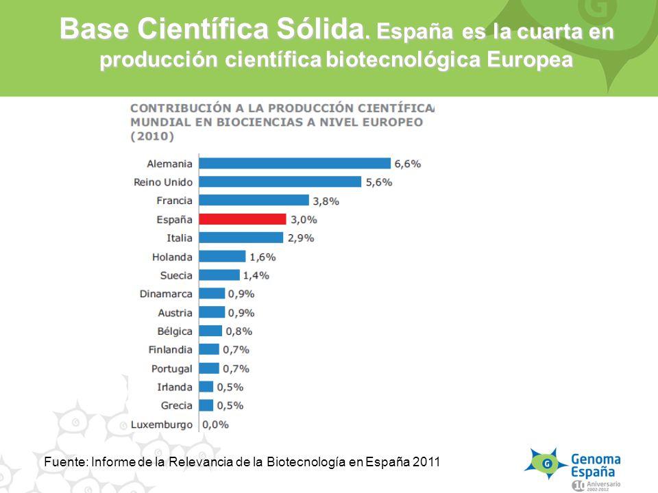 Base Científica Sólida. España es la cuarta en producción científica biotecnológica Europea Fuente: Informe de la Relevancia de la Biotecnología en Es