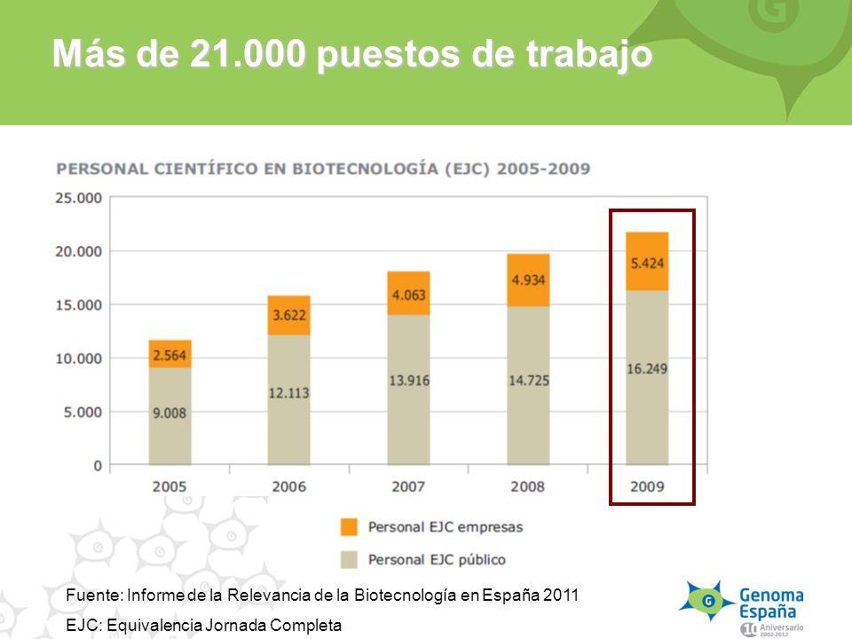 Más de 21.000 puestos de trabajo Fuente: Informe de la Relevancia de la Biotecnología en España 2011 EJC: Equivalencia Jornada Completa