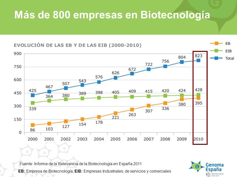 Más de 800 empresas en Biotecnología EB: Empresa de Biotecnología; EIB: Empresas Industriales, de servicios y comerciales Fuente: Informe de la Releva