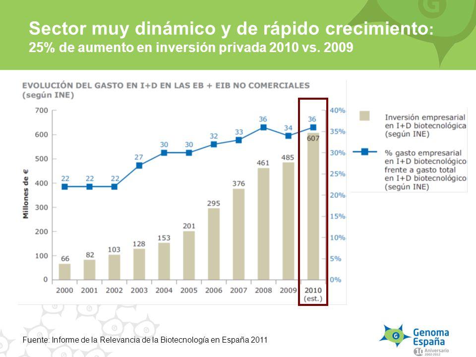 Sector muy dinámico y de rápido crecimiento : 25% de aumento en inversión privada 2010 vs. 2009 Fuente: Informe de la Relevancia de la Biotecnología e
