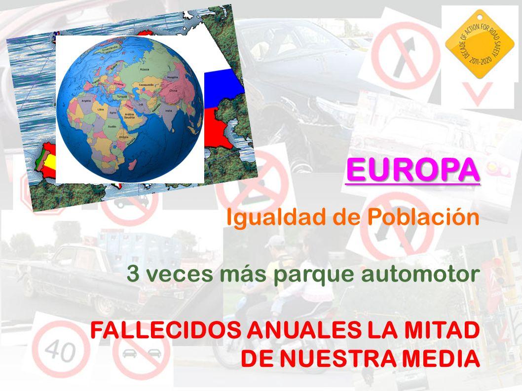 EUROPA Igualdad de Población 3 veces más parque automotor FALLECIDOS ANUALES LA MITAD DE NUESTRA MEDIA