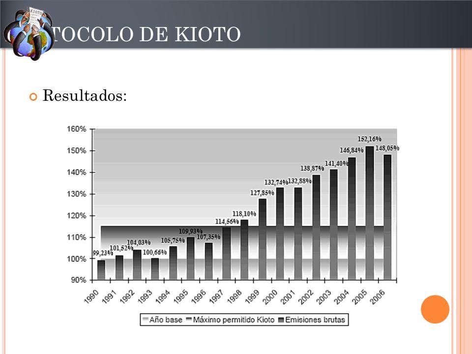 Resultados: PROTOCOLO DE KIOTO