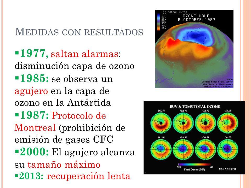 M EDIDAS CON RESULTADOS 1977, saltan alarmas: disminución capa de ozono 1985: se observa un agujero en la capa de ozono en la Antártida 1987: Protocol