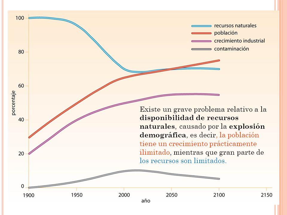 Existe un grave problema relativo a la disponibilidad de recursos naturales, causado por la explosión demográfica, es decir, la población tiene un cre