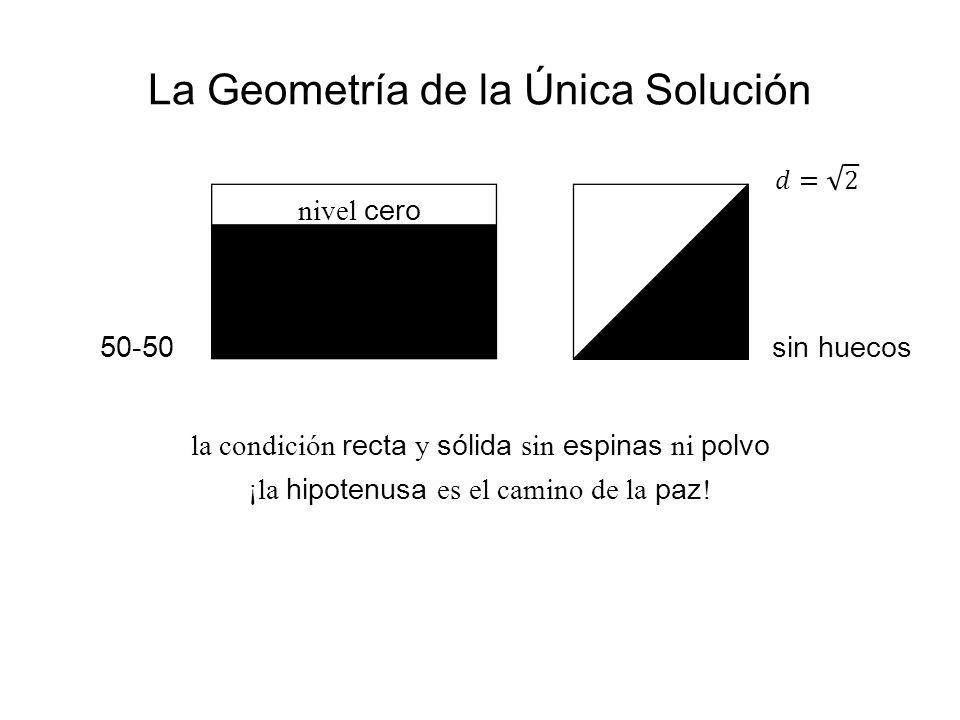 La Geometría de la Única Solución la condición recta y sólida sin espinas ni polvo ¡la hipotenusa es el camino de la paz! 50-50 sin huecos nivel cero