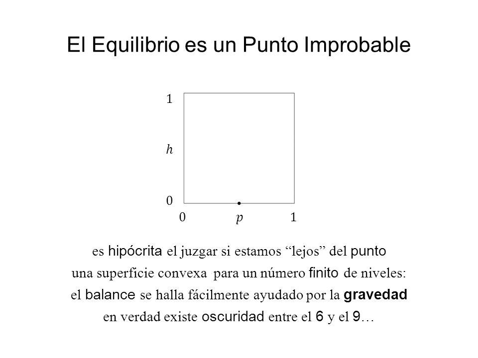 El Equilibrio es un Punto Improbable es hipócrita el juzgar si estamos lejos del punto una superficie convexa para un número finito de niveles: el bal