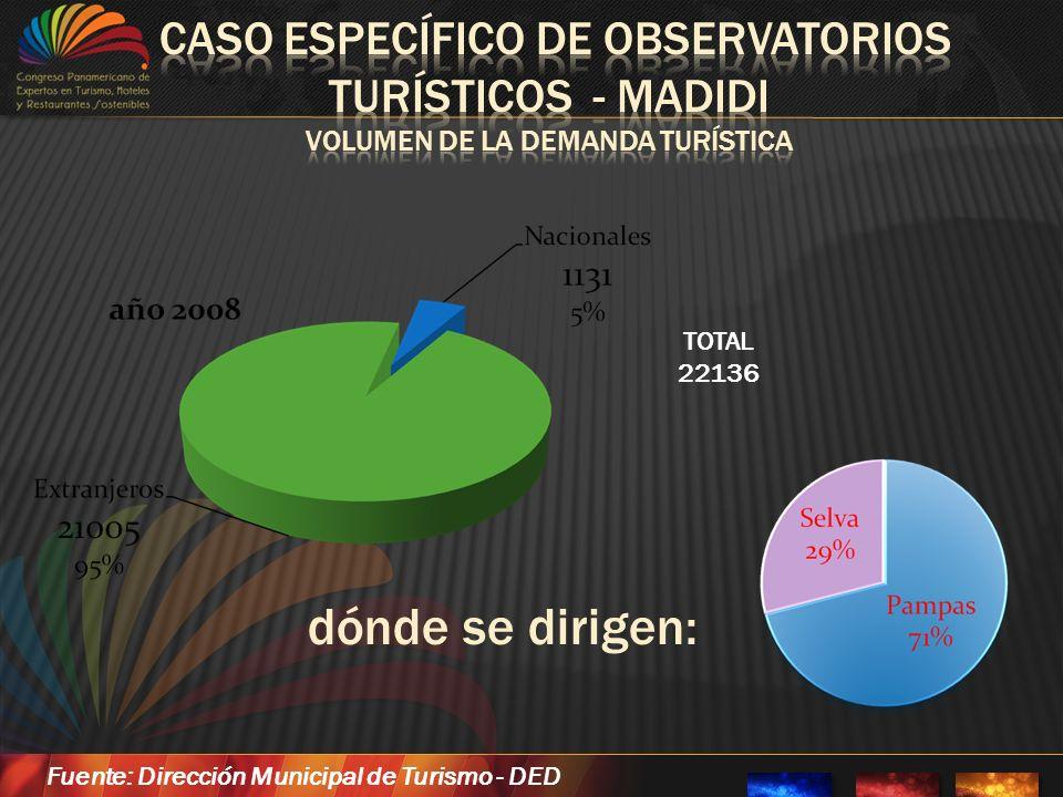 TOTAL 22136 dónde se dirigen: Fuente: Dirección Municipal de Turismo - DED