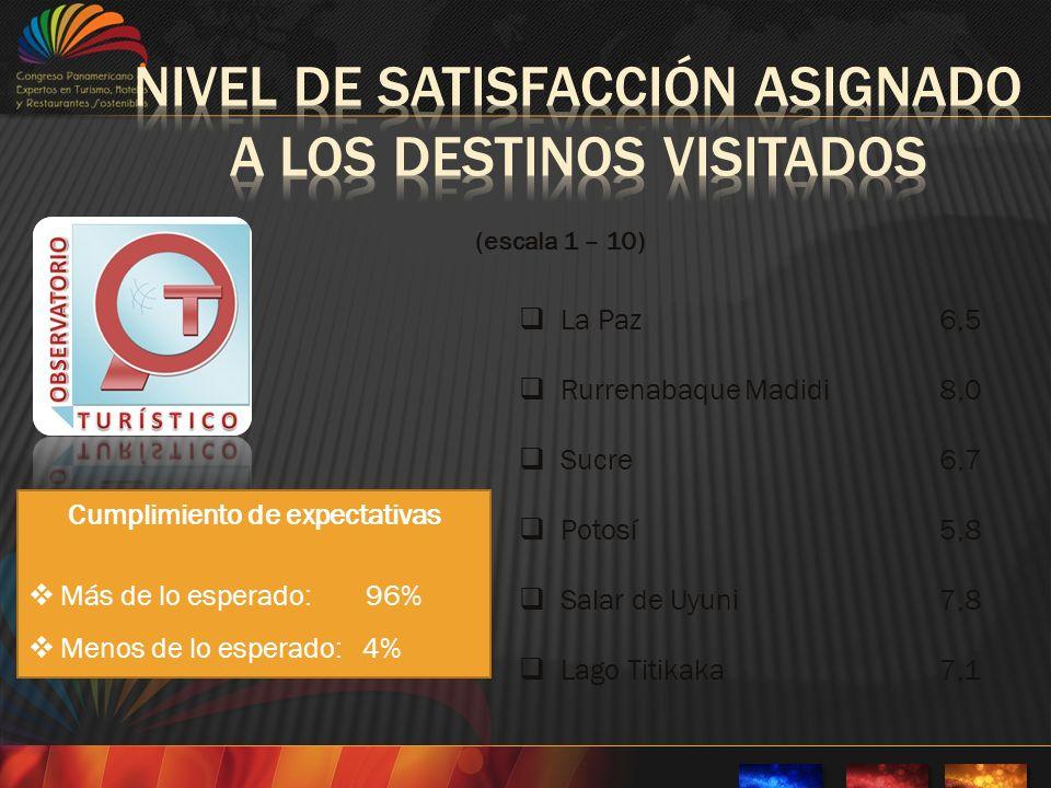 La Paz6,5 Rurrenabaque Madidi8,0 Sucre6,7 Potosí5,8 Salar de Uyuni7,8 Lago Titikaka7,1 (escala 1 – 10) Cumplimiento de expectativas Más de lo esperado: 96% Menos de lo esperado: 4%