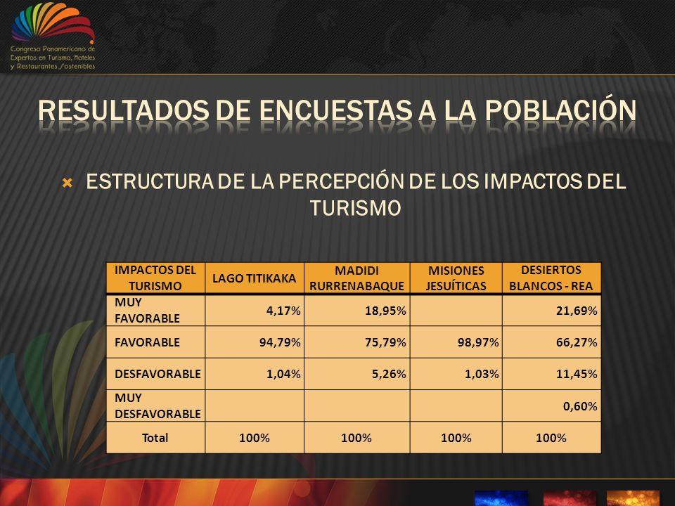 ESTRUCTURA DE LA PERCEPCIÓN DE LOS IMPACTOS DEL TURISMO IMPACTOS DEL TURISMO LAGO TITIKAKA MADIDI RURRENABAQUE MISIONES JESUÍTICAS DESIERTOS BLANCOS - REA MUY FAVORABLE 4,17%18,95%21,69% FAVORABLE94,79%75,79%98,97%66,27% DESFAVORABLE1,04%5,26%1,03%11,45% MUY DESFAVORABLE 0,60% Total100%