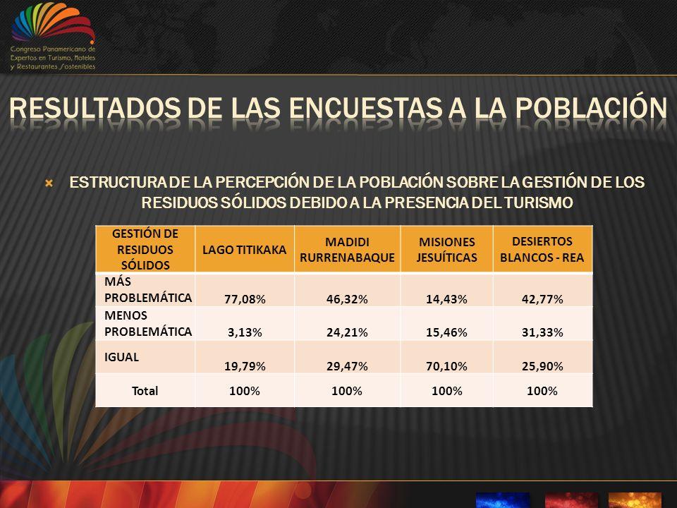 ESTRUCTURA DE LA PERCEPCIÓN DE LA POBLACIÓN SOBRE LA GESTIÓN DE LOS RESIDUOS SÓLIDOS DEBIDO A LA PRESENCIA DEL TURISMO GESTIÓN DE RESIDUOS SÓLIDOS LAGO TITIKAKA MADIDI RURRENABAQUE MISIONES JESUÍTICAS DESIERTOS BLANCOS - REA MÁS PROBLEMÁTICA 77,08%46,32%14,43%42,77% MENOS PROBLEMÁTICA 3,13%24,21%15,46%31,33% IGUAL 19,79%29,47%70,10%25,90% Total100%