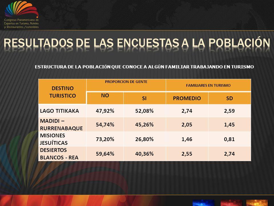 DESTINO TURISTICO PROPORCION DE GENTE FAMILIARES EN TURISMO NO SIPROMEDIOSD LAGO TITIKAKA47,92%52,08%2,742,59 MADIDI – RURRENABAQUE 54,74%45,26%2,051,45 MISIONES JESUÍTICAS 73,20%26,80%1,460,81 DESIERTOS BLANCOS - REA 59,64%40,36%2,552,74 ESTRUCTURA DE LA POBLACI Ó N QUE CONOCE A ALG Ú N FAMILIAR TRABAJANDO EN TURISMO