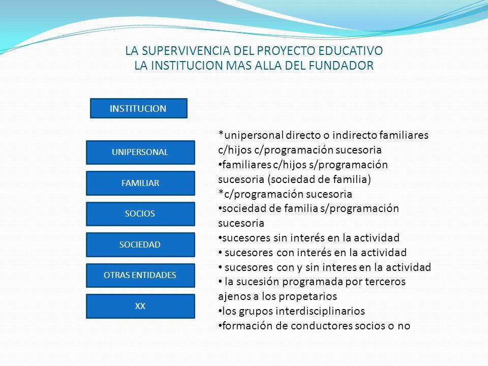 LA SUPERVIVENCIA DEL PROYECTO EDUCATIVO LA INSTITUCION MAS ALLA DEL FUNDADOR INSTITUCION UNIPERSONAL FAMILIAR SOCIOS SOCIEDAD OTRAS ENTIDADES XX *unipersonal directo o indirecto familiares c/hijos c/programación sucesoria familiares c/hijos s/programación sucesoria (sociedad de familia) *c/programación sucesoria sociedad de familia s/programación sucesoria sucesores sin interés en la actividad sucesores con interés en la actividad sucesores con y sin interes en la actividad la sucesión programada por terceros ajenos a los propetarios los grupos interdisciplinarios formación de conductores socios o no