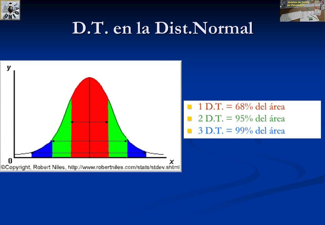 D.T. y Distribución Normal