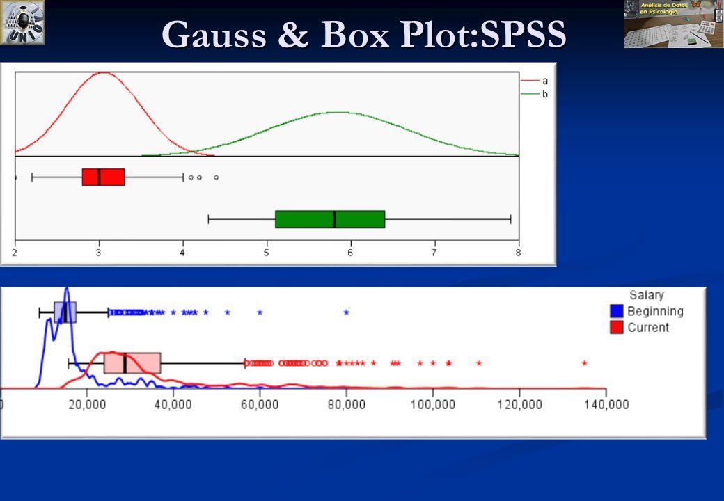 Gauss & Box Plot