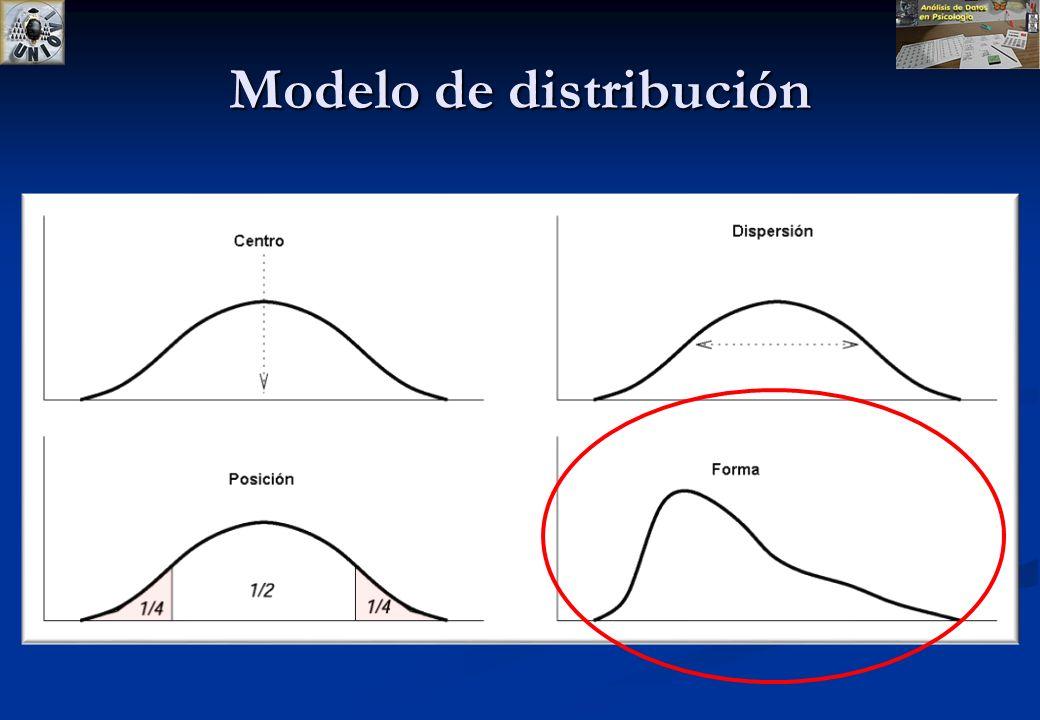 http://www.psico.uniovi.es/Fac_Psicologia/w3doc/ad/ * Índices de distribución Área de Metodología Dpto. de Psicología Universidad de Oviedo