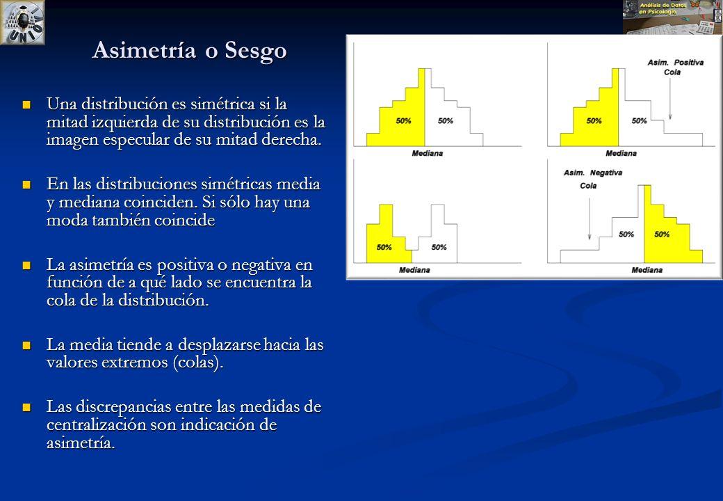 Gauss & Box Plot:SPSS