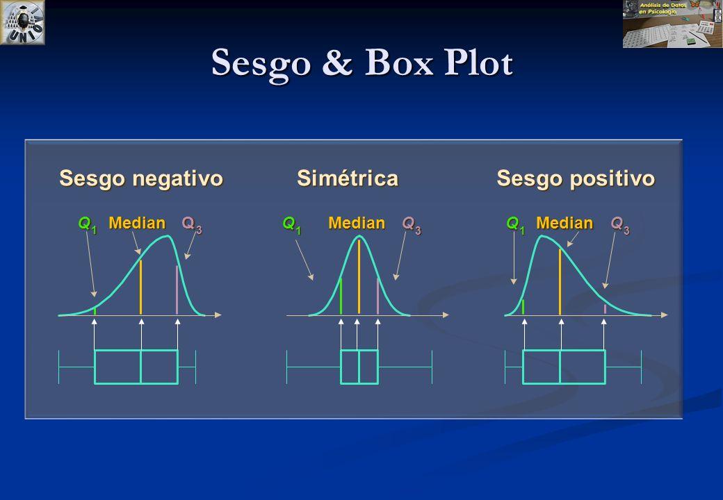 Sesgo & Box Plot Sesgo positivo Sesgo negativo Simétrica Q 1 Median Q 3 Q 1 Median Q 3 Q 1 Median Q 3