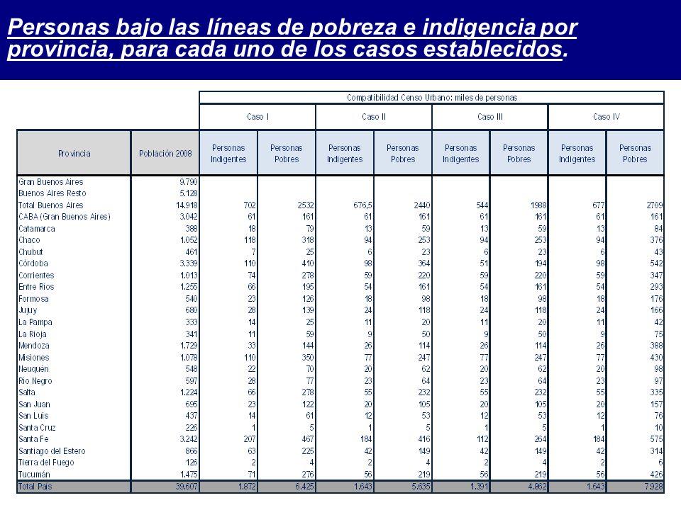Personas bajo las líneas de pobreza e indigencia por provincia, para cada uno de los casos establecidos.