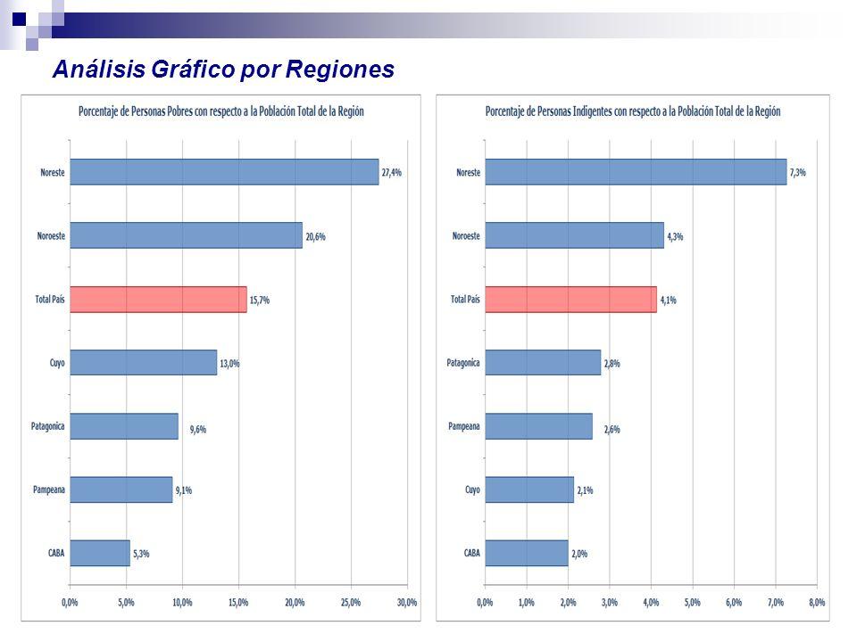Análisis Gráfico por Regiones