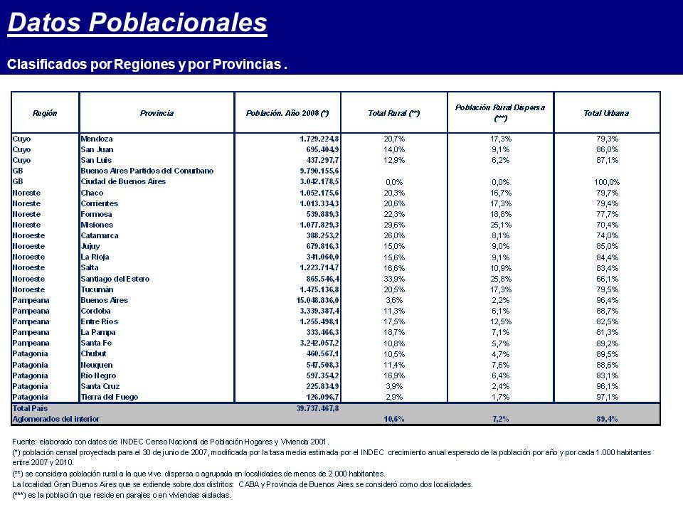 Datos Poblacionales Clasificados por Regiones y por Provincias.
