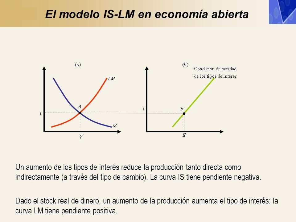El modelo IS-LM en economía abierta Un aumento de los tipos de interés reduce la producción tanto directa como indirectamente (a través del tipo de ca
