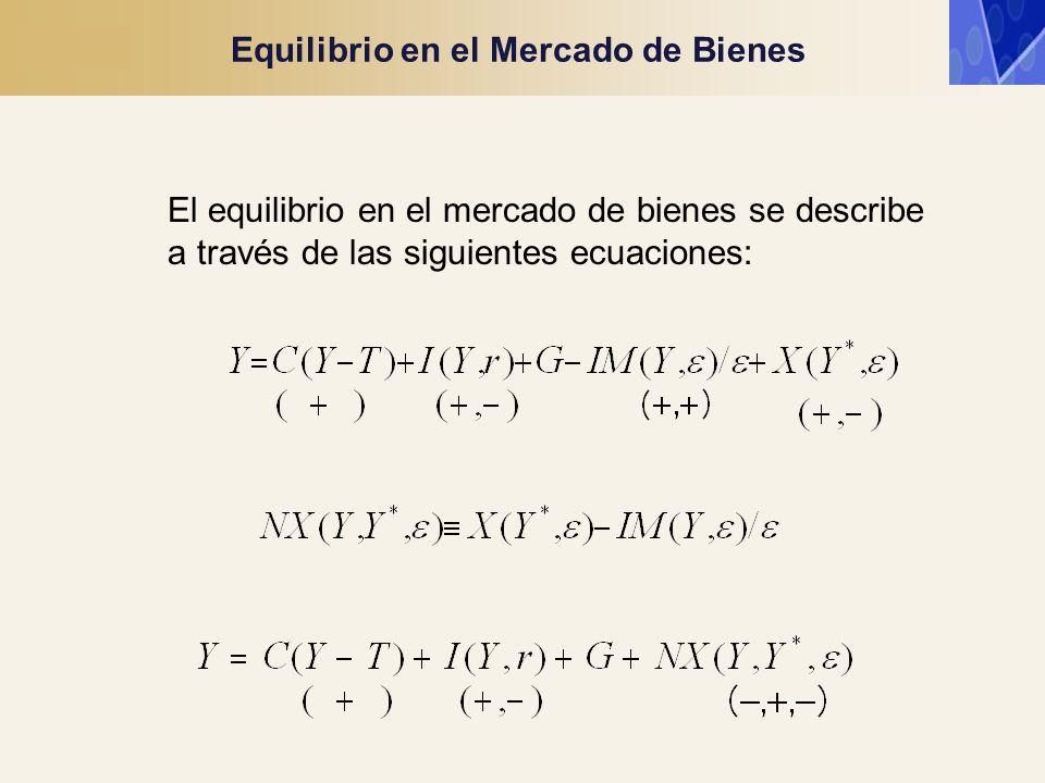 Equilibrio en el Mercado de Bienes El equilibrio en el mercado de bienes se describe a través de las siguientes ecuaciones: