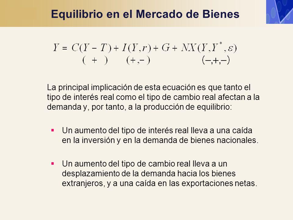 Equilibrio en el Mercado de Bienes La principal implicación de esta ecuación es que tanto el tipo de interés real como el tipo de cambio real afectan