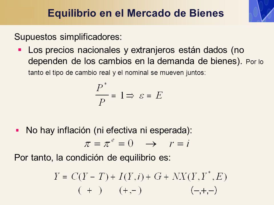 Equilibrio en el Mercado de Bienes Supuestos simplificadores: Los precios nacionales y extranjeros están dados (no dependen de los cambios en la deman