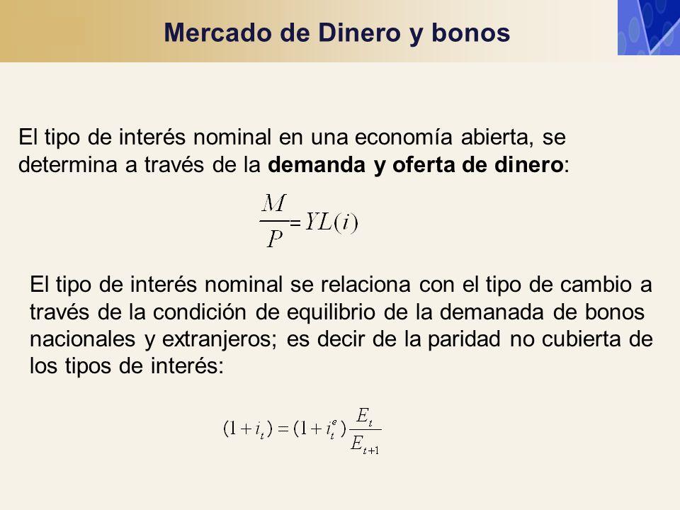 Mercado de Dinero y bonos El tipo de interés nominal en una economía abierta, se determina a través de la demanda y oferta de dinero: El tipo de inter
