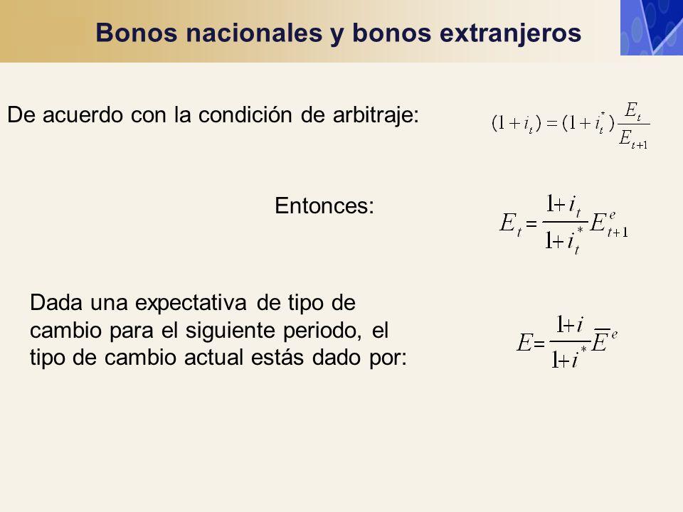 Bonos nacionales y bonos extranjeros Entonces: Dada una expectativa de tipo de cambio para el siguiente periodo, el tipo de cambio actual estás dado p