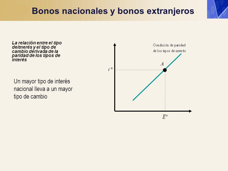 La relación entre el tipo deitnerés y el tipo de cambio derivada de la paridad de los tipos de interés Un mayor tipo de interés nacional lleva a un ma