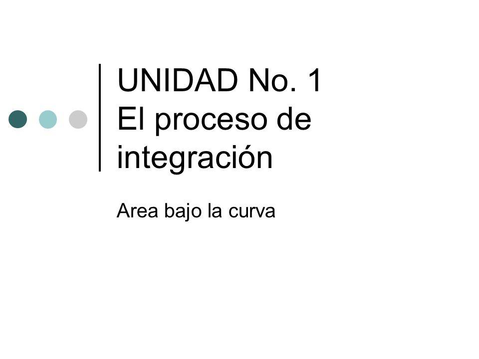 UNIDAD No. 1 El proceso de integración Area bajo la curva