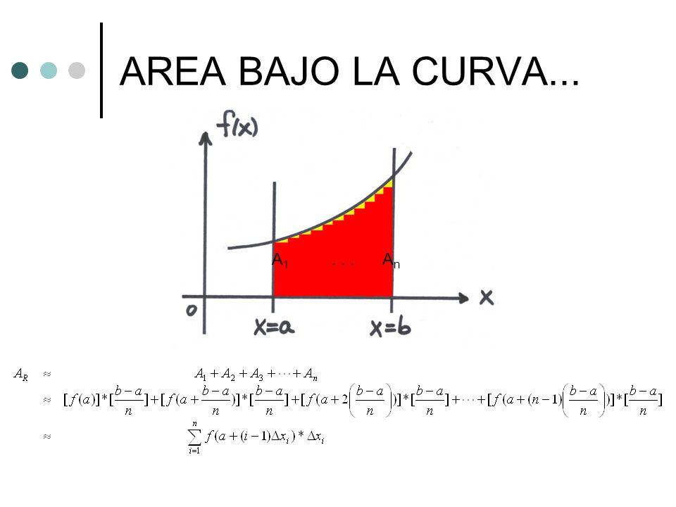 AREA BAJO LA CURVA... A 1... A n