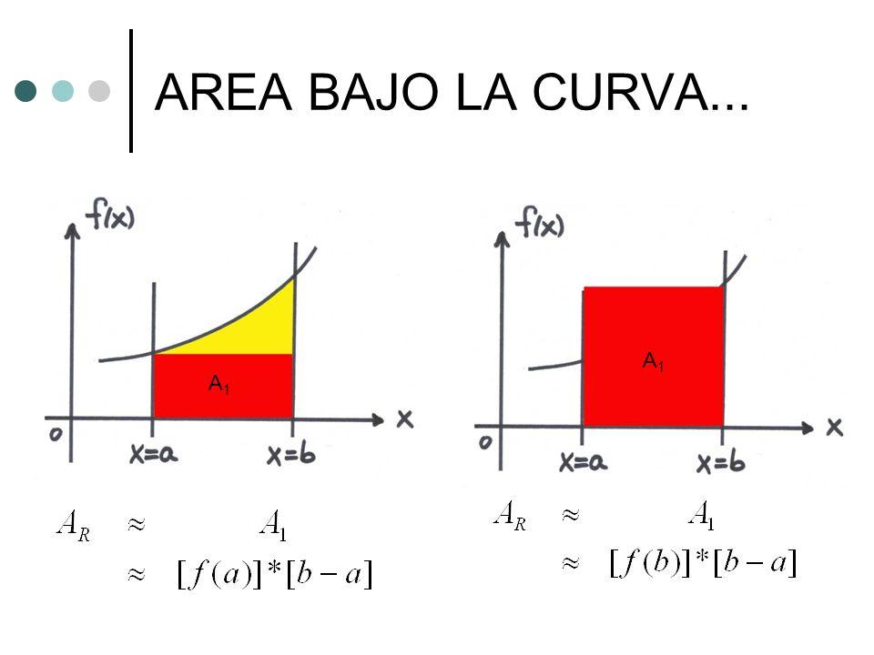 AREA BAJO LA CURVA... A1A1 A1A1