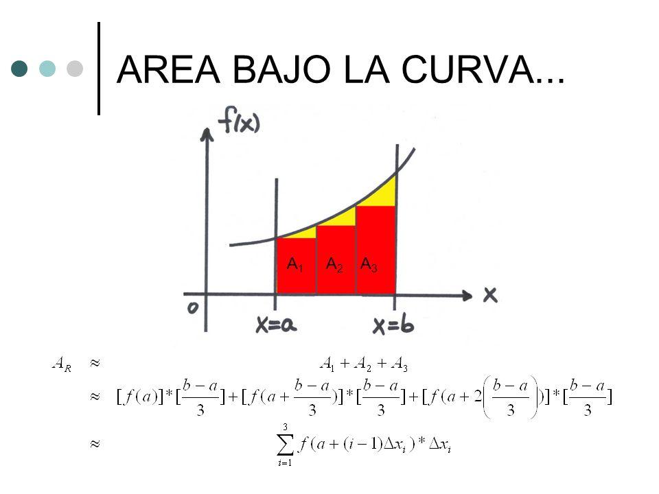 AREA BAJO LA CURVA... A 1 A 2 A 3