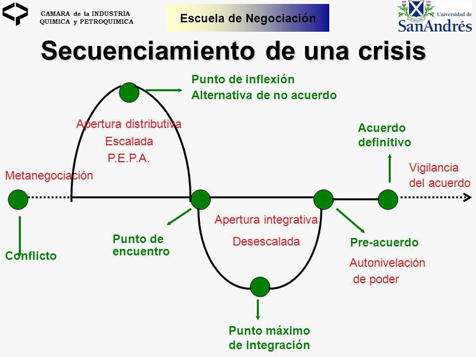 CAMARA de la INDUSTRIA QUIMICA y PETROQUIMICA Escuela de Negociación Conflicto Metanegociación Punto de inflexión Alternativa de no acuerdo Punto de e